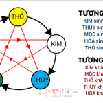 Tuong Sinh Tuong Khac Ngu Hanh